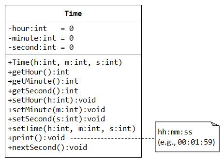 Object Oriented Programming Oop In C