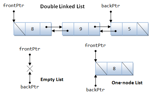 how to order linked list