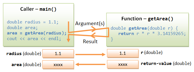 C++ Basics - C++ Programming Tutorial