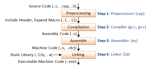 Gcc and make a tutorial on how to compile link and Compiler for c language