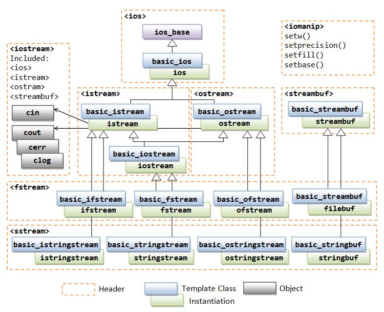 C Io Streams And File Input Output