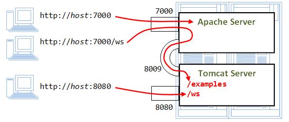 Apache http server tomcat 8 integration