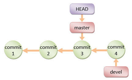 git checkout without commit