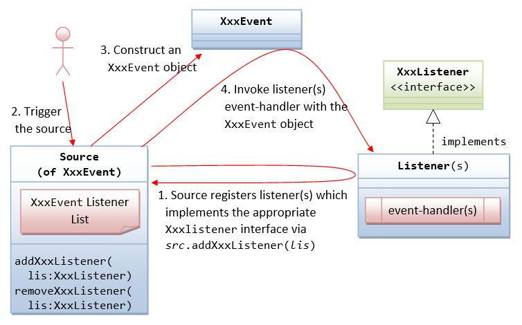 How to write custom events in java