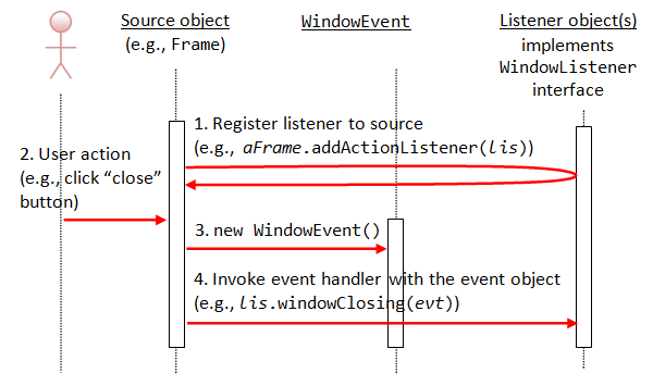 Gui programming java programming tutorial awtwindoweventseqdiagramg ccuart Image collections