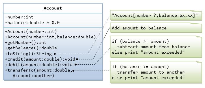Oop basics java programming tutorial class diagram ccuart Choice Image