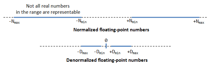 A Tutorial on Data Representation - Integers, Floating-point