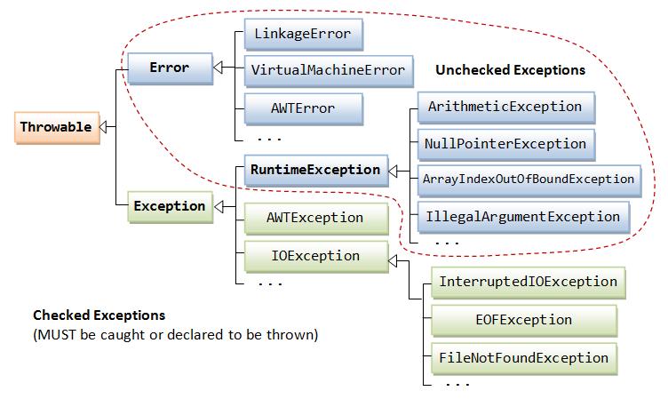 Exception Handling Amp Assertion In Java