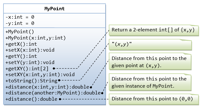 how to make an array from one number java