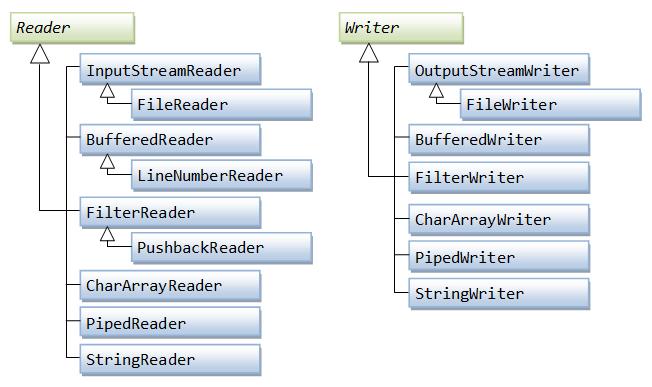 Basic Input & Output - Java Programming Tutorial