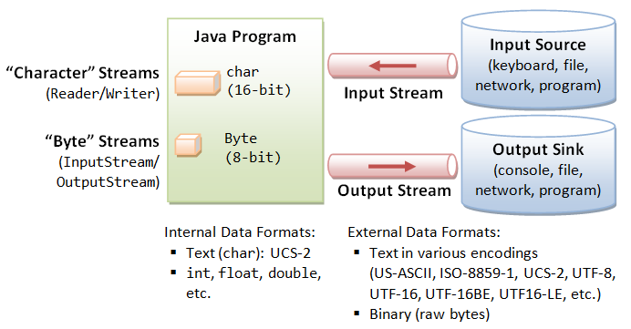 Basic Input & Output - Java Programming Tutorial