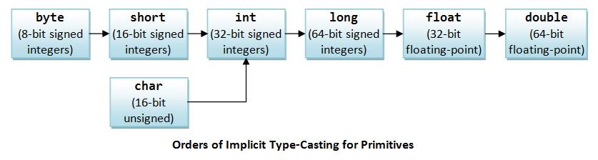 JavaBasics_ImplicitTypeCastingPrimitives.png