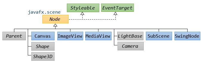 JavaFX - Introduction