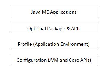 java machine configuration