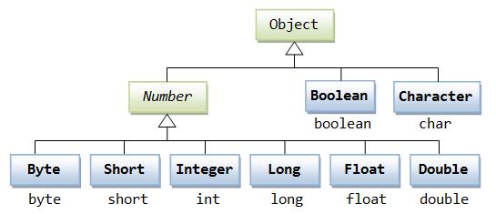 Oop Wrapping Up Java Programming Tutorial