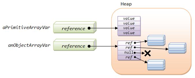 OOP Wrapping Up - Java Programming Tutorial