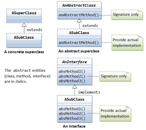 Java Reference - Java Programming Tutorial