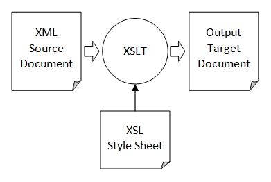Free download program xsl template match element value for Xsl multiple templates