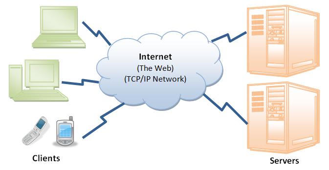 Hypertext Transfer Protocol Diagram