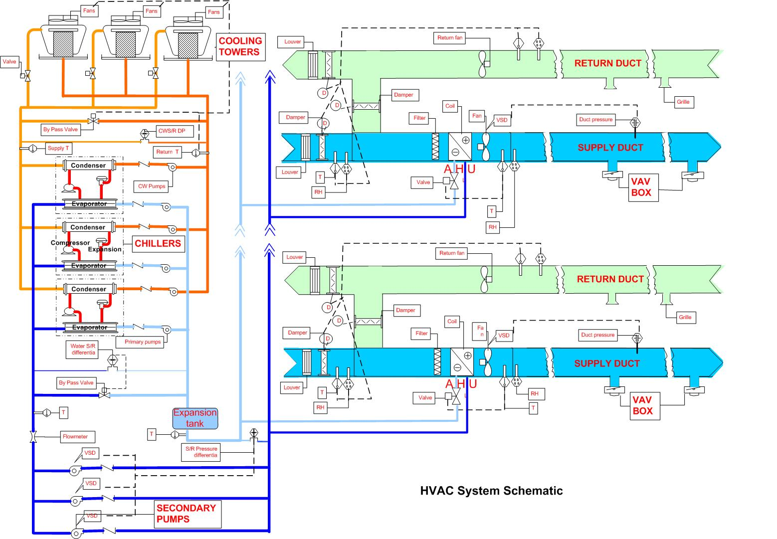hardware of emocs  for a normal centralized hvac system